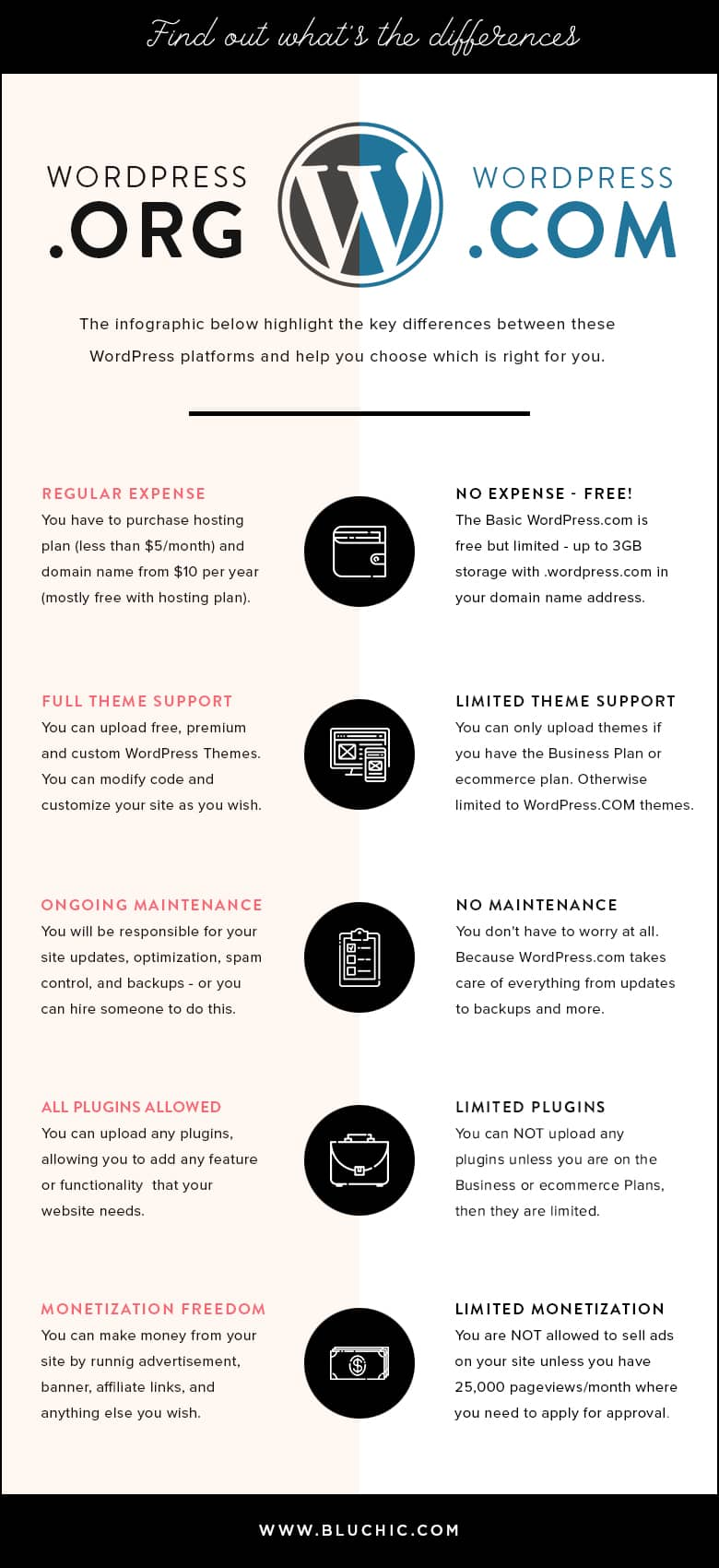 WordPress.com vs WordPress.org [Infographic] | The differences between WordPess.com vs WordPress.org, so you can decide which platform is right for your business or blog. Plus infographic to help you!