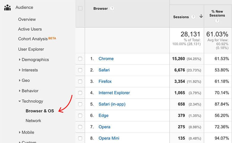 Wondering what browsers a majority of your website viewers use? You can easily look it up on your Google Analytics.
