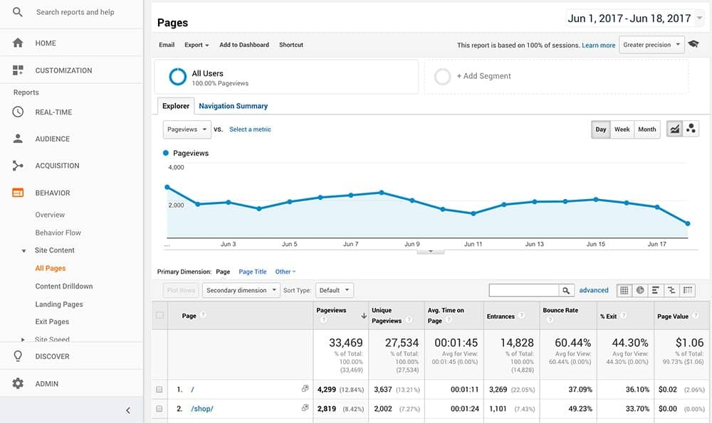 How to use Google Analytics to see what past posts have been the most popular
